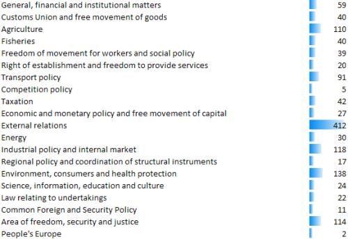 EU legislation in preparation, May 2009